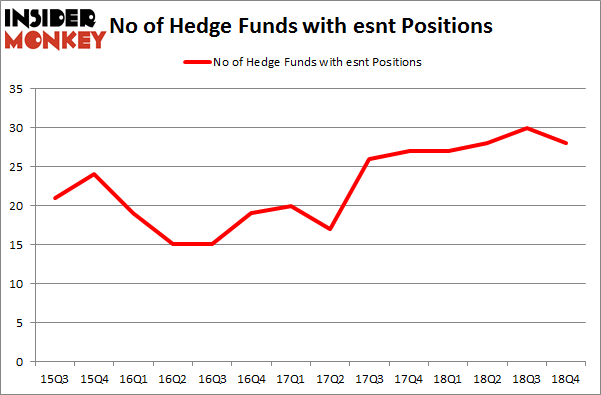 No of Hedge Funds With ESNT Positions