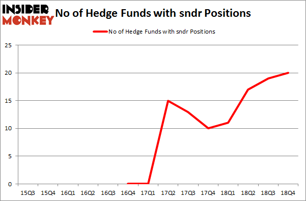 No of Hedge Funds With SNDR Positions