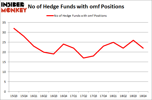 No of Hedge Funds With OMF Positions