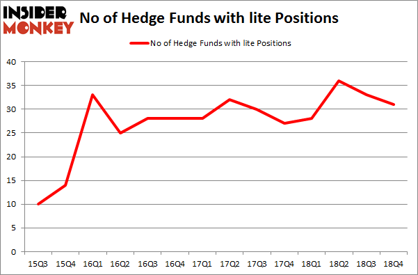 No of Hedge Funds With LITE Positions