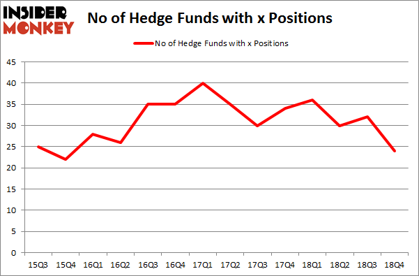 No of Hedge Funds With X Positions