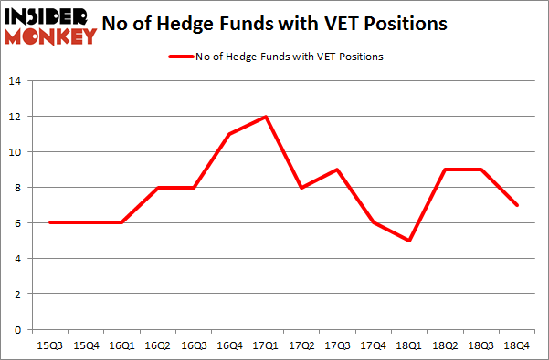 No of Hedge Funds With VET Positions