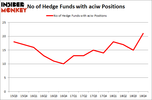 No of Hedge Funds With ACIW Positions