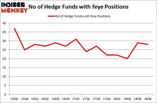 No of Hedge Funds With FEYE Positions