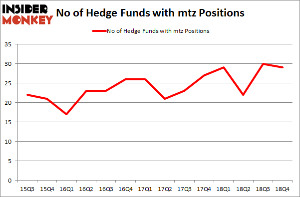 No of Hedge Funds With MTZ Positions