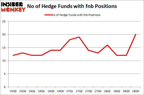 No of Hedge Funds With FNB Positions