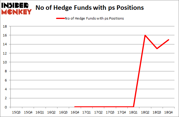 No of Hedge Funds With PS Positions