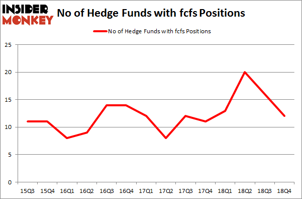 No of Hedge Funds With FCFS Positions