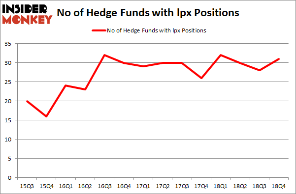 No of Hedge Funds With LPX Positions