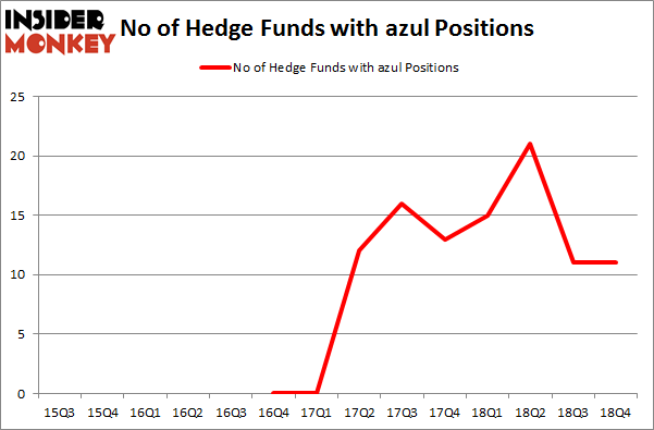 No of Hedge Funds With AZUL Positions
