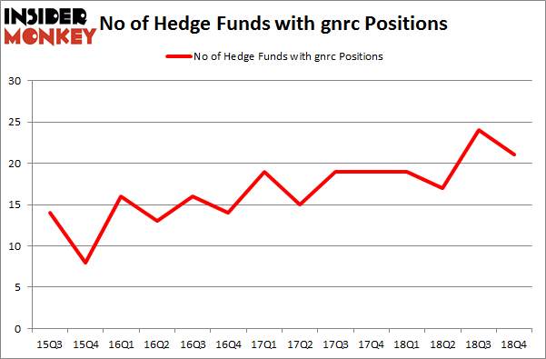 No of Hedge Funds With GNRC Positions
