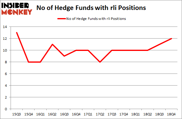 No of Hedge Funds With RLI Positions