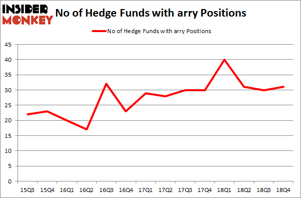 No of Hedge Funds With ARRY Positions
