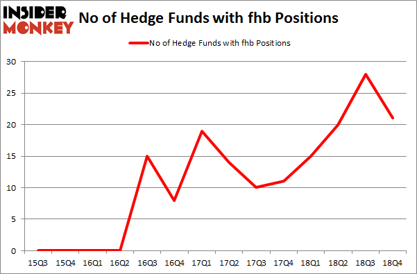 No of Hedge Funds With FHB Positions