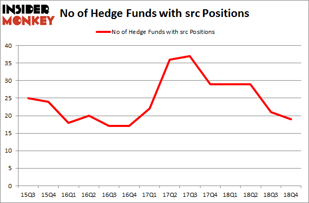 No of Hedge Funds With SRC Positions