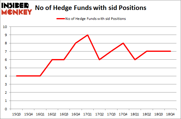 No of Hedge Funds With SID Positions