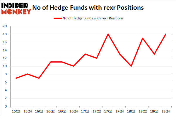 No of Hedge Funds With REXR Positions