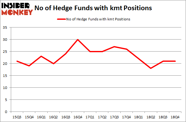 No of Hedge Funds With KMT Positions