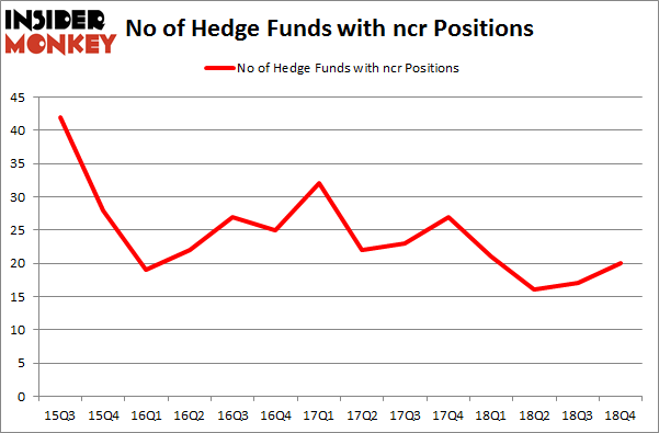 No of Hedge Funds With NCR Positions