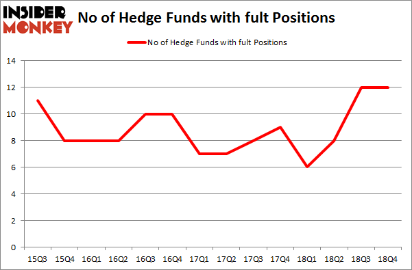 No of Hedge Funds With FULT Positions