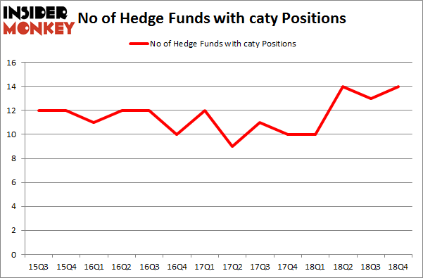 No of Hedge Funds With CATY Positions