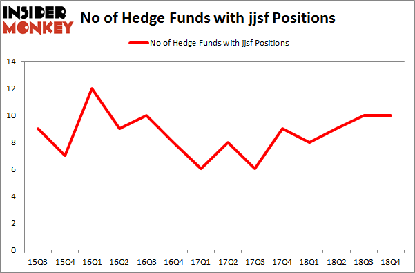No of Hedge Funds With JJSF Positions