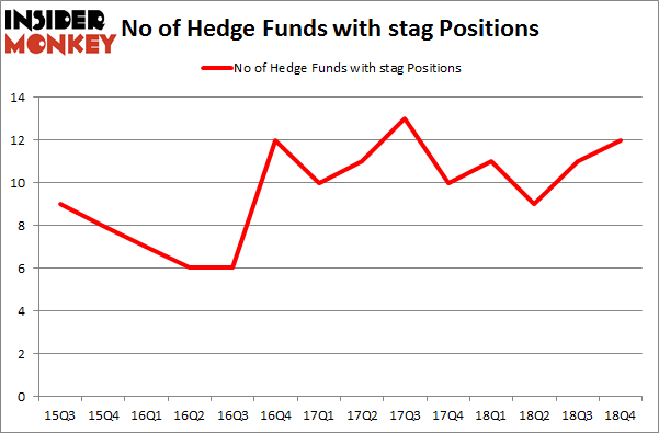 No of Hedge Funds With STAG Positions