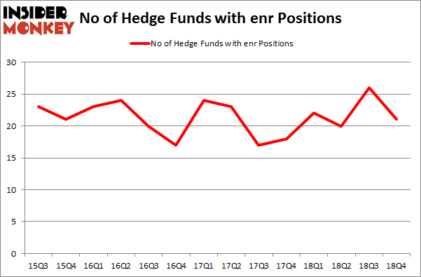 No of Hedge Funds With ENR Positions