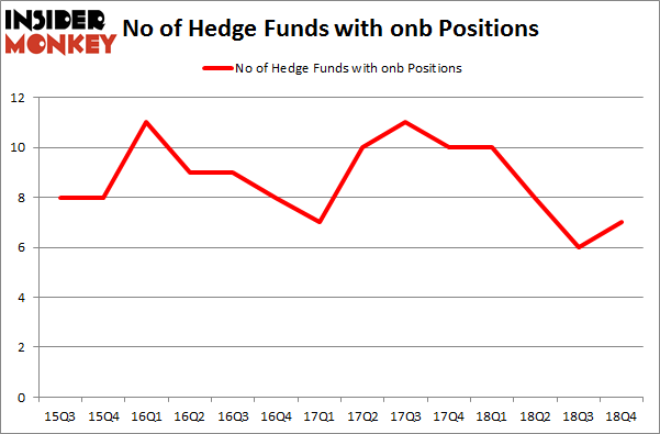No of Hedge Funds With ONB Positions