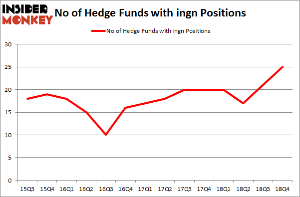 No of Hedge Funds With INGN Positions