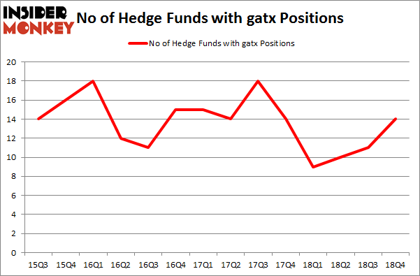 No of Hedge Funds With GATX Positions