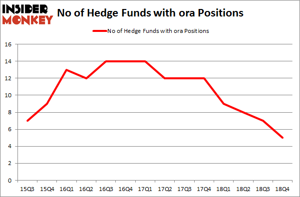 No of Hedge Funds With ORA Positions