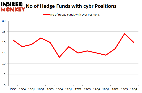 No of Hedge Funds With CYBR Positions
