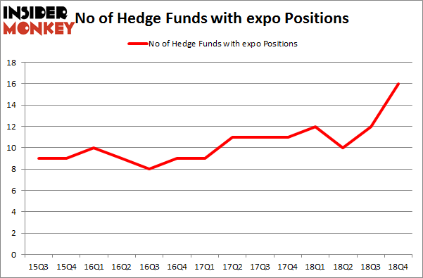No of Hedge Funds With EXPO Positions