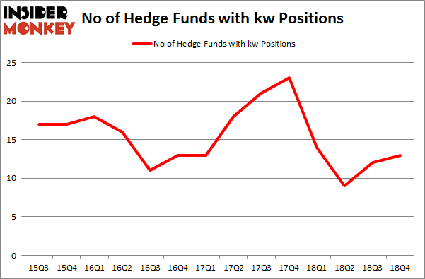 No of Hedge Funds With KW Positions