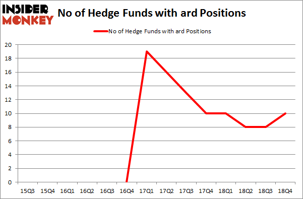 No of Hedge Funds with ARD Positions