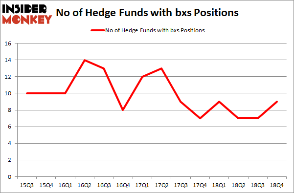 No of Hedge Funds with BXS Positions