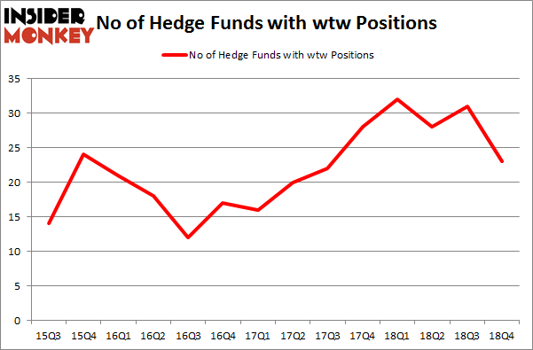 No of Hedge Funds with WTW Positions
