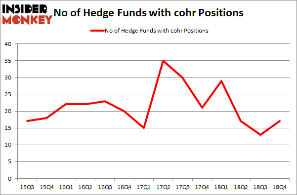 No of Hedge Funds with COHR Positions