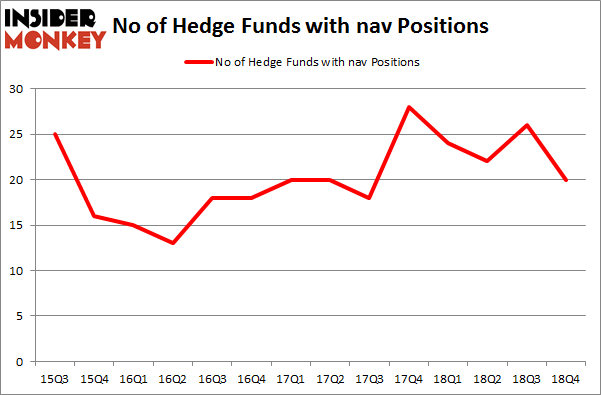 No of Hedge Funds with NAV Positions