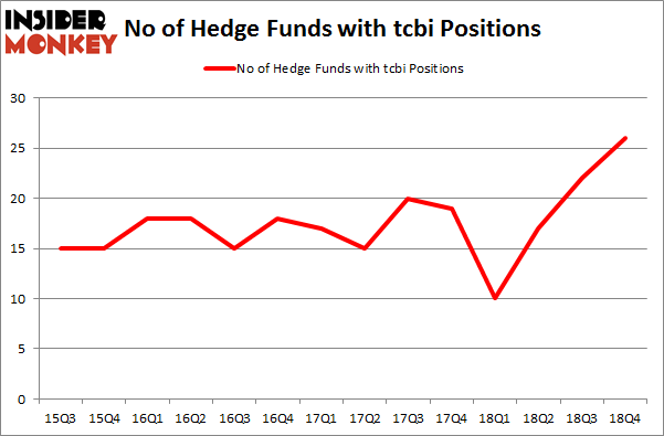No of Hedge Funds with TCBI Positions