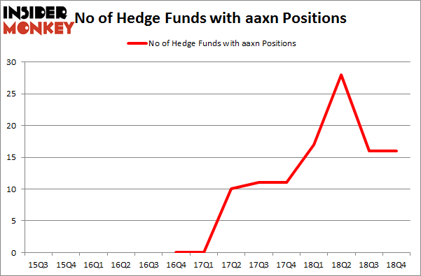 No of Hedge Funds with AAXN Positions
