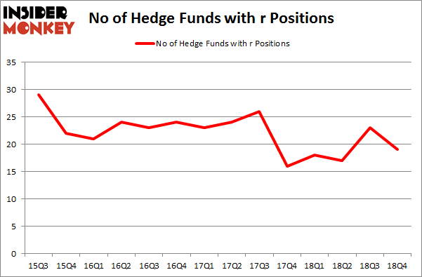 No of Hedge Funds with R Positions