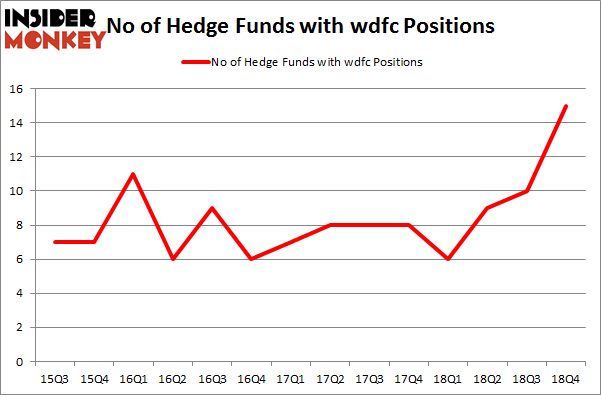 No of Hedge Funds with WDFC Positions