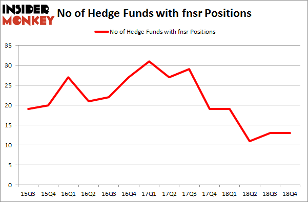 No of Hedge Funds with FNSR Positions