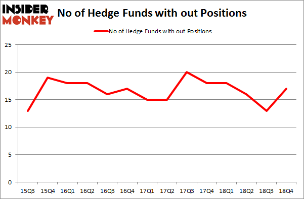 No of Hedge Funds with OUT Positions