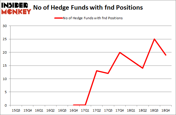 No of Hedge Funds with FND Positions