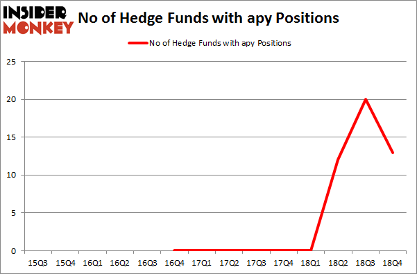 No of Hedge Funds with APY Positions