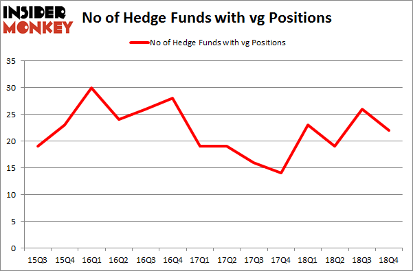 No of Hedge Funds with VG Positions