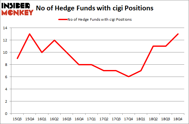 No of Hedge Funds with CIGI Positions